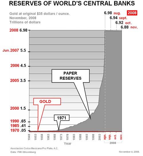 Reserves of World's Central Banks