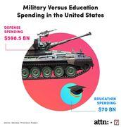 education spending vs MIC