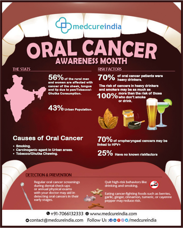 MOUTH CANCER ACTION MONTH 2018