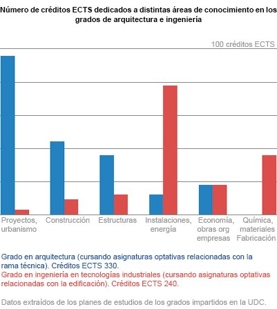 Comparativa de formación Arquitectura - Ingeniería Industrial