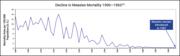 Measles-DIS_fig1