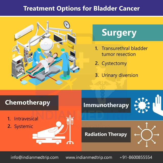 Treatment Options for Bladder Cancer