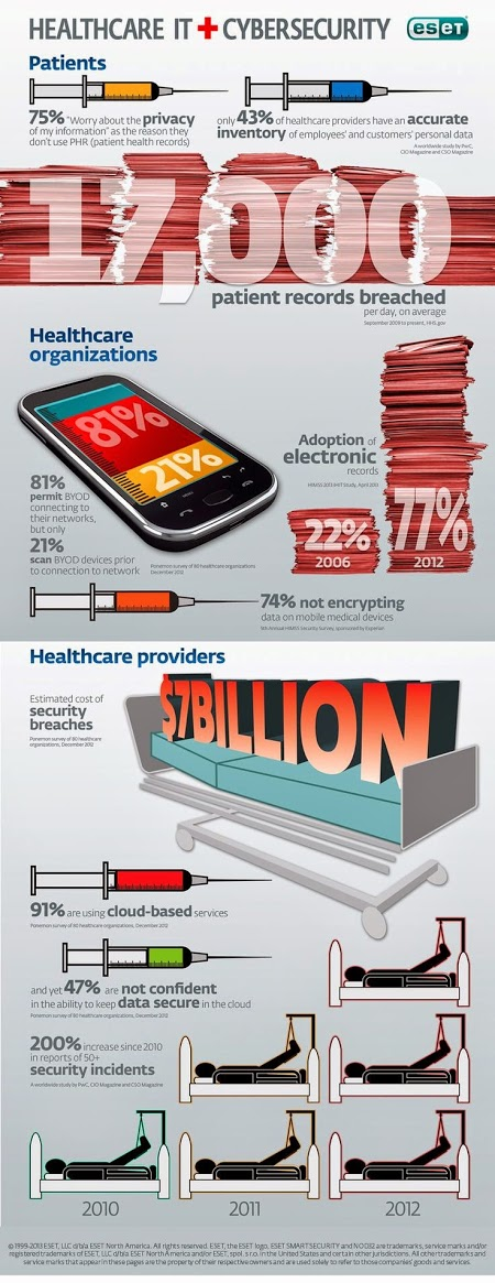 Facts about Healthcare IT & Cybersecurity
