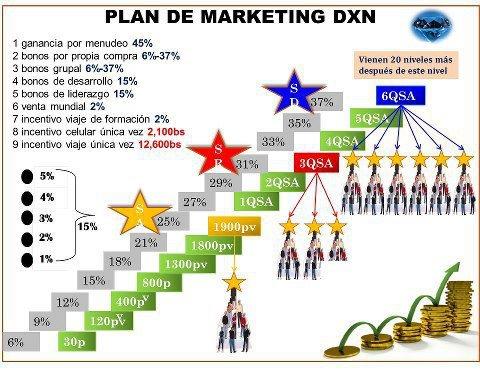 PLAN DE COMPEMSACION DXN