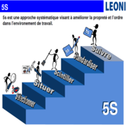 5S APPROCHE SYSTEMATIQUE