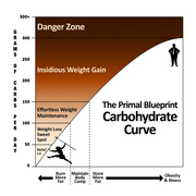 Primal Blueprint Carb Curve
