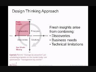 Design Thinking in Business