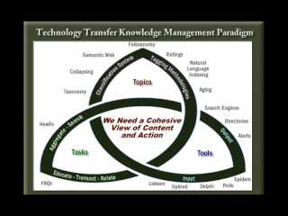Tech Transfer (T2): NCET2 - Open Innovation and Social Networking