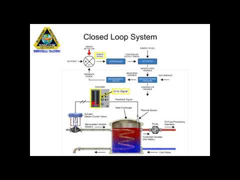 Closed Loop System (PID)