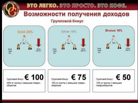 Organo Gold (ОрганоГолд)  Маркетинг план