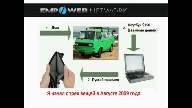 Презентация Empower Network. Часть 1.