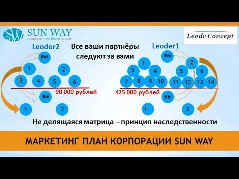 Sun Way. 4 финансовых потока.