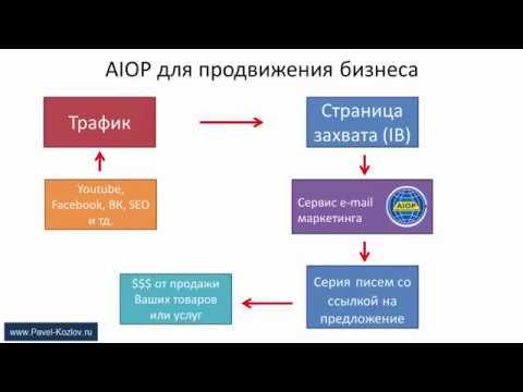 2 варианта использования сервиса AIOP.  Выбири свой!