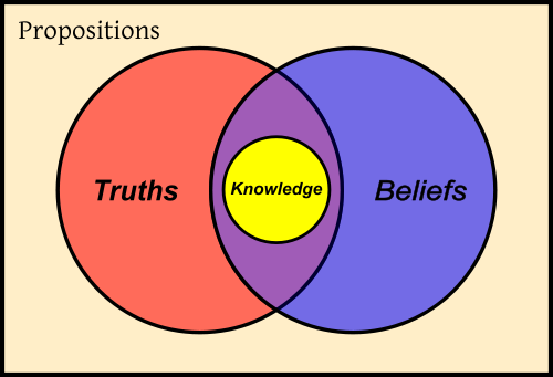 Diagram depicting how knowledge is defined in terms of truth and belief