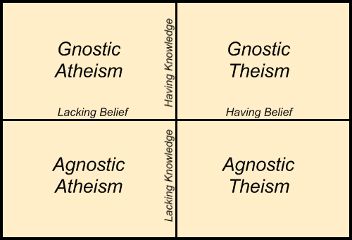 Diagram depicting the relationship between theism and gnosticism