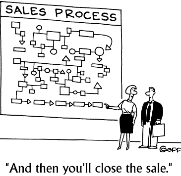 Funny-Sales-Cartoon-Complex-Sales-Process-Closing