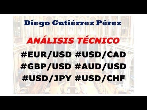 Análisis del Mercado Forex. (20/05/2019)