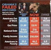 Obama's Failed Record