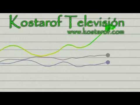 Video Analisis por Kostarof: Banco Santander, escenarios posibles