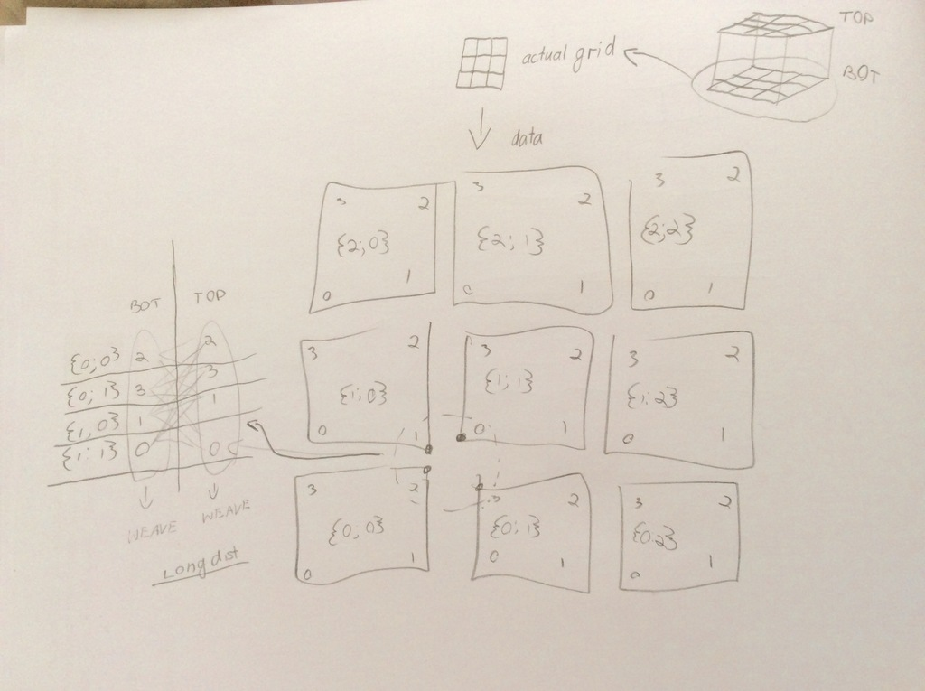 Weave indices from different data trees and test for longest dist b