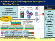 Corporate Competitive Intelligence