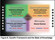 Cynefin - state of knowledge