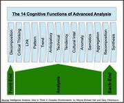 IA Cognitive Functions