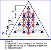 Tetractys, Tree of Life, and Tetragrammton