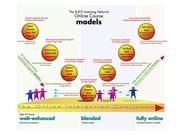 SLN course design models: the continuum