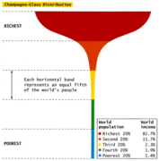 wealth distribution