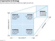 5 Approaches to Strategy