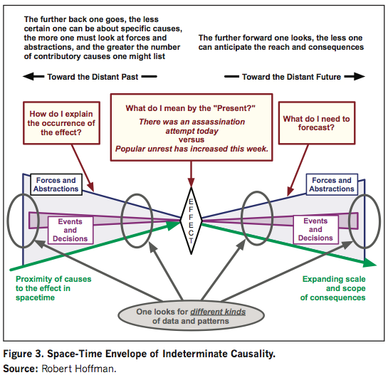 Space-Time Envelope of Indeterminate Causality