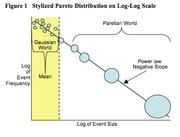 Stylized Pareto Distribution on Log-Log Scale