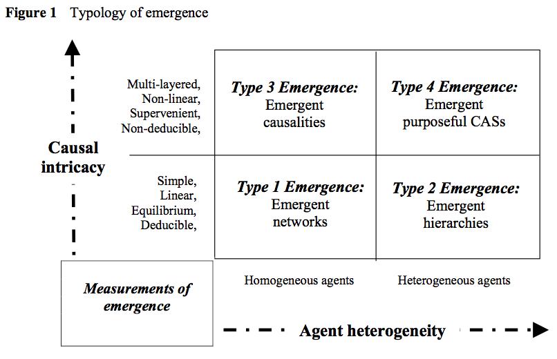 Typology of Emergence