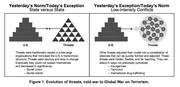 Evolution of Threats