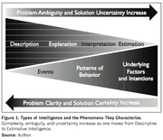 Types of Intelligence and the Phenomena They Characterize