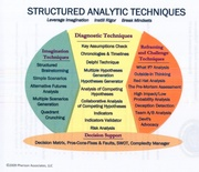 Structured Analytic Techniques