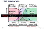 Three Horizons of Risk