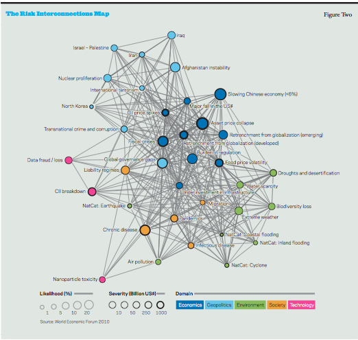 Risk Interconnections Map