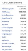 MC= Top contributor