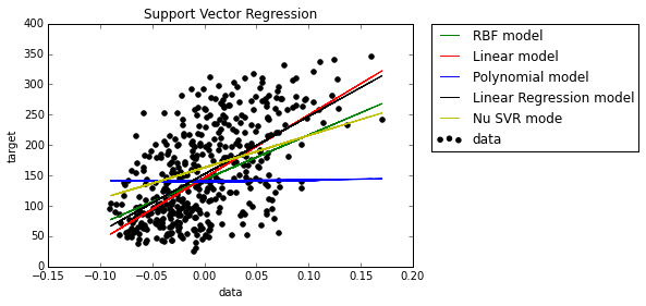 10 types of regressions  Which one to use? - Data Science