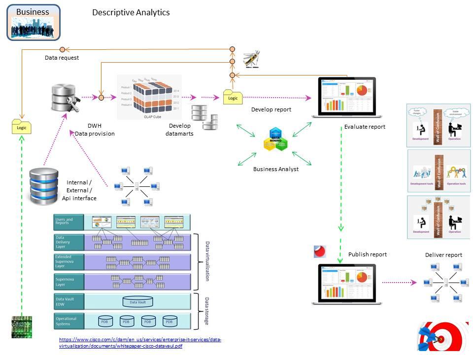 Data Warehouse and Data Lake Analytics Collaboration - Data