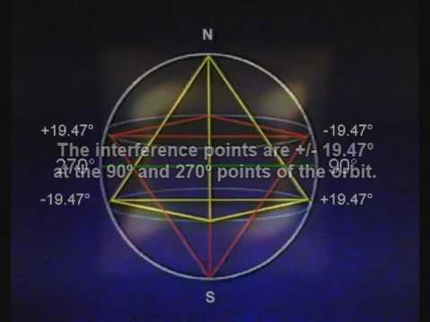 Hypergeometry, Astrology and the spaces inbetween
