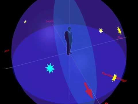 Coordenadas Horizontales - Horizon Coordinates Measure in the sky