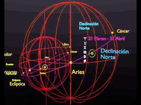 Claves básicas del cielo - Most basic Keys of sky (astronomía a simple vista)