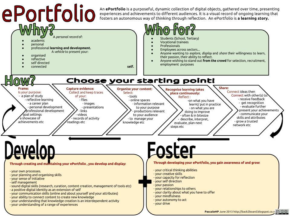 ePortfolio for life? - Ethos Community