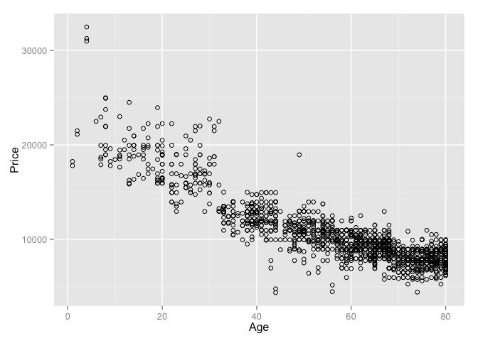 Predicting Car Prices Part 1: Linear Regression - Data