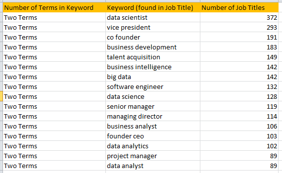 400 Categorized Job Titles for Data Scientists - Data