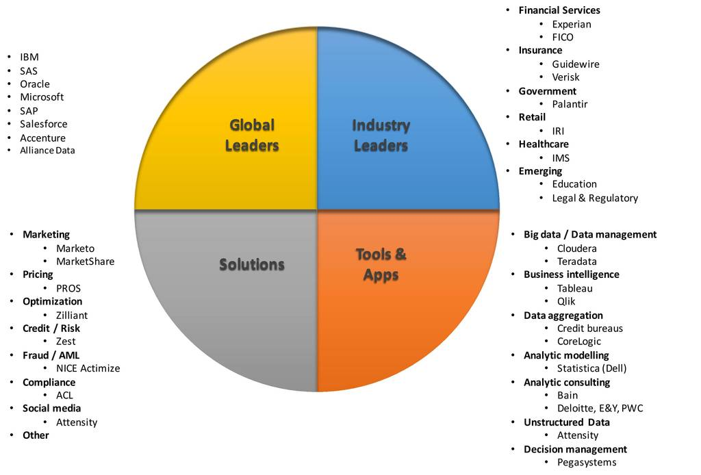 The Data Analytics Landscape - A Crystal Ball - Data Science