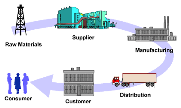 Predictive Analytics in the Supply Chain - Data Science Central